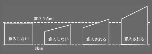 マイホーム 天井高