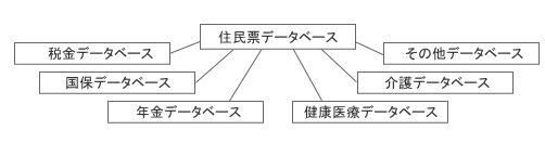 個人情報データベース